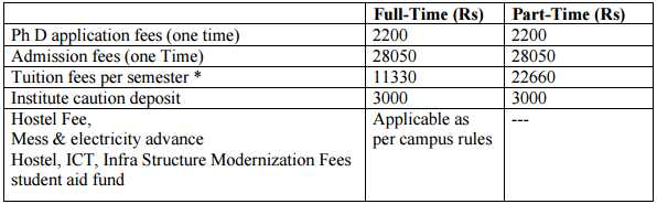 admission-opens-for-bits-pilani-doctoral-programme-full-time-part-time-phd-program-of-eligibility-fees-deadline-of-application-process