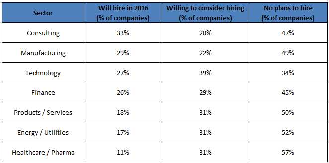 companies-willing-to-hire-foreign-talent-h1b-visa-poses-hurdle-in-us-lottery-system-gmac-international-candidates-higher-qualification