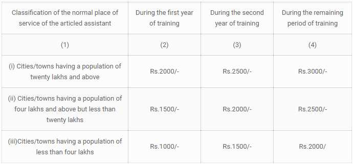 what-challenges-that-chartered-accountant-students-facing-in-india-survey-by-aftergraduation-ca-articleship-placement-stipend