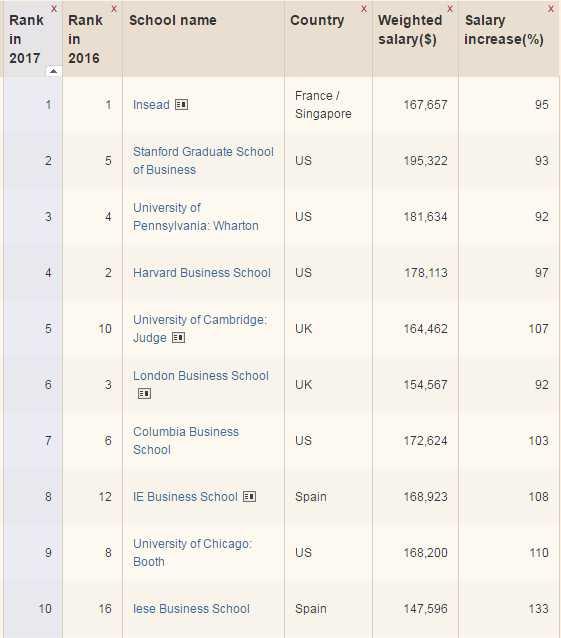 FT Rankings1