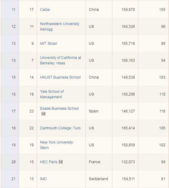 FT Rankings2