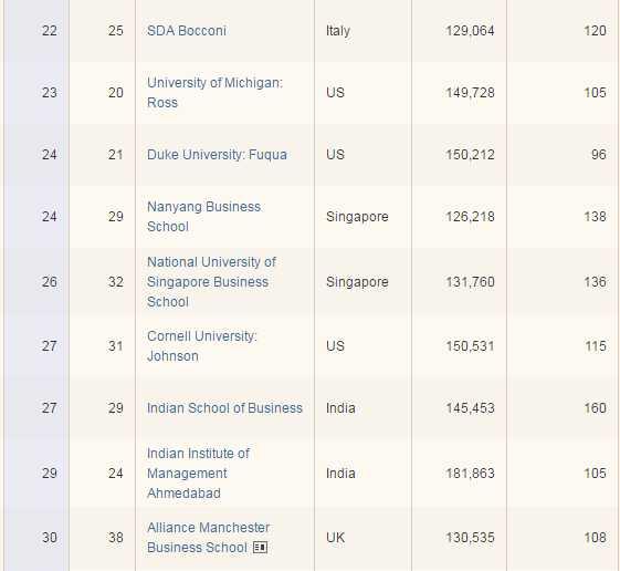 FT Rankings3