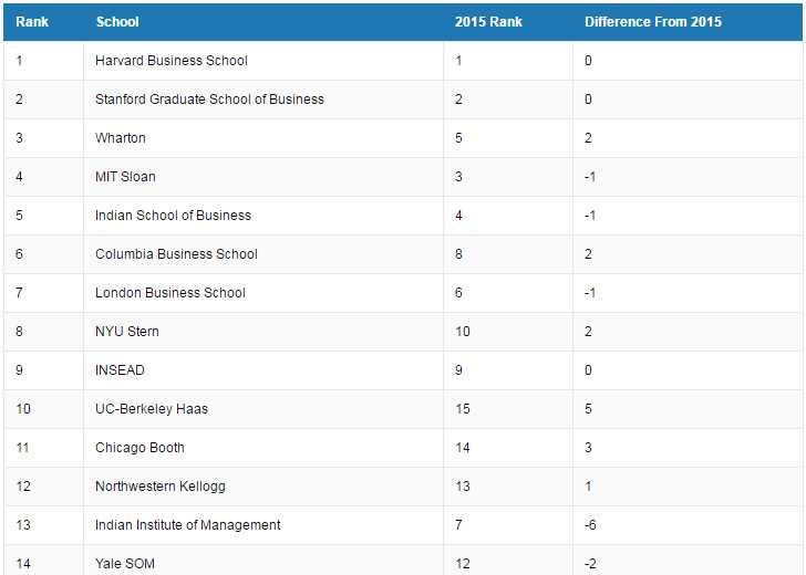 harvard-tops-in-most-desired-b-schools-2016-in-the-world-gsb-wharton-isb-iim-in-ranking-methodology-gmac-gmat