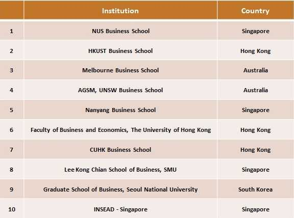 Top 10 MBA Institutes for excellence