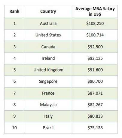 top-10-countries-2016-post-mba-salary-levels