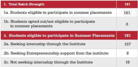 iim-udaipur-pgp-2016-18-batch-summer-internship-recruiters-stipend-placement