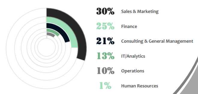 iim-shillong-2015-17-batch-placement-sales-marketing-domain-tops-recruitment-highest-ctc-package