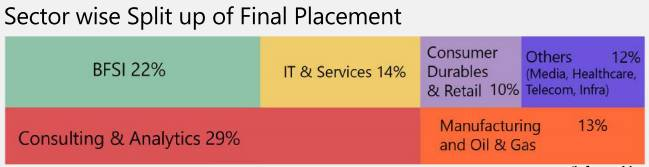 iim-trichy-pgp-2015-17-batch-final-placements-highest-salary-rs-33-lakh