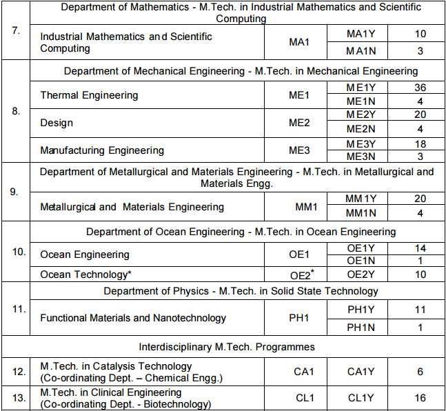 iit-madras-mtech-2017-admission