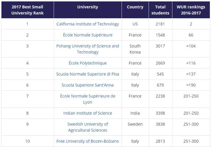 iisc-bangalore-first-indian-university-ranked-among-top-10-world-the-best-small-universities-2017-world-ranking