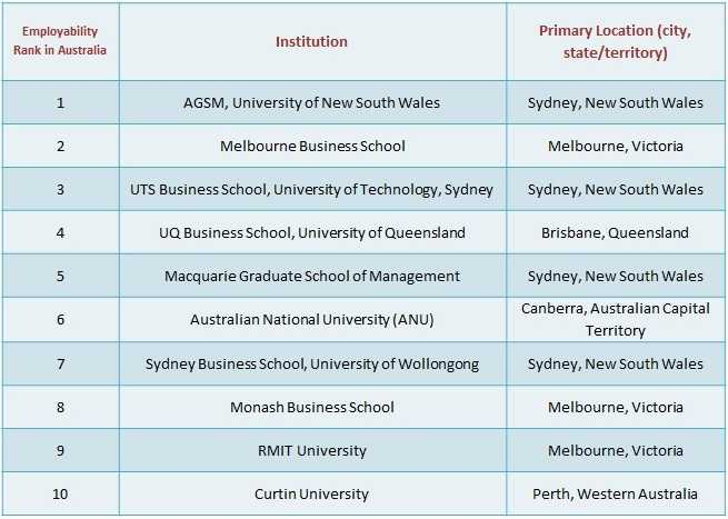 top-business-schools-of-australia-for-an-mba-employability-research-excellence