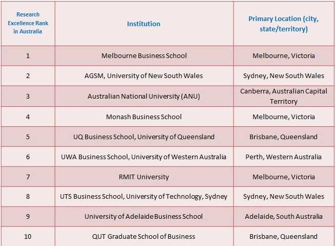 TopMBA programs in Australia for Research Excellence Source:Results used towards theQS Global 250 Business Schools Report 2017