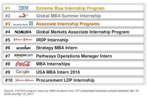 best mba internships