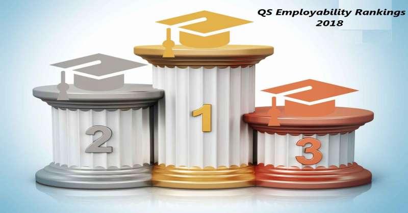 IIT Delhi, IIT Bombay in World's Top200 Global Universities: QS Graduate Employability Rankings