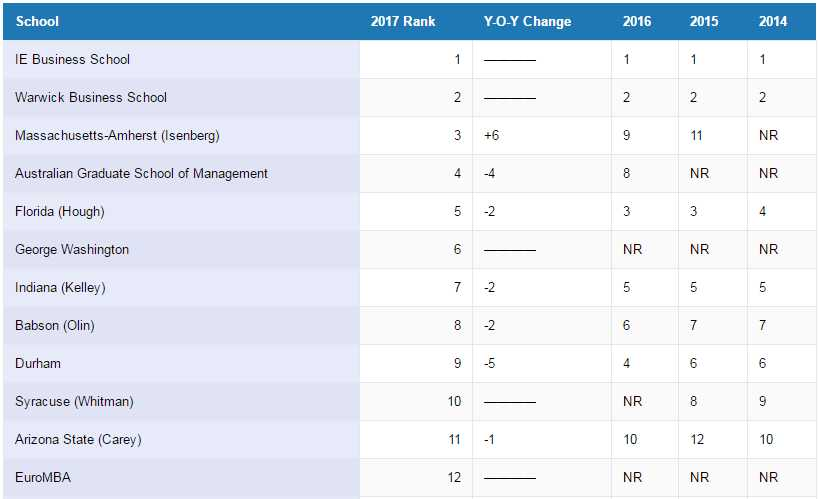 Ie Business School Tops Ft Online Mba Ranking 2017