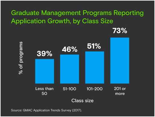 MBA Programmes in US see Decline in International Application Volume: GMAC Report