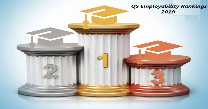 IIT Delhi, IIT Bombay in World's Top 200 Global Universities: QS Graduate Employability Rankings
