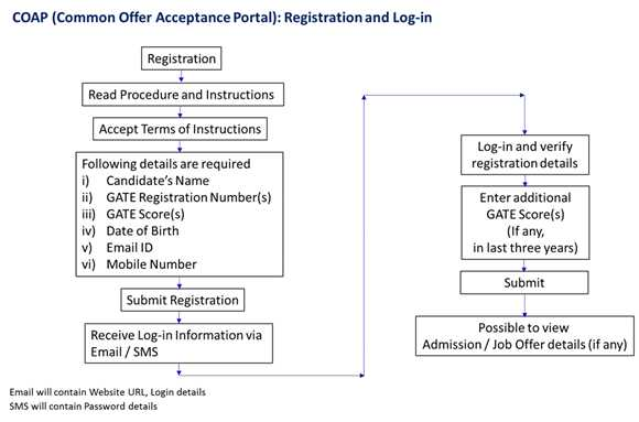 Registration and login process for COAP 2018, admission for MTech Courses in IITs