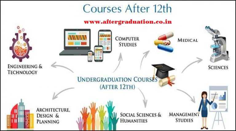 Courses After 12th For Better Career options